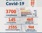 Boletim informa mais 145 casos de Covid-19 em Óbidos | Portal Obidense