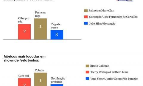 Ecad divulga dados e valores de direitos autorais distribuídos em relação as música juninas | Portal Obidense