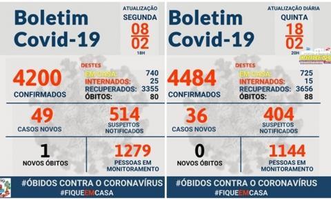 Nos últimos 10 dias, Óbidos registra diminuição no número de internações | Portal Obidense